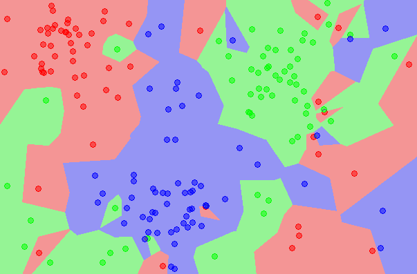 k-Nearest Neighbors algorithm