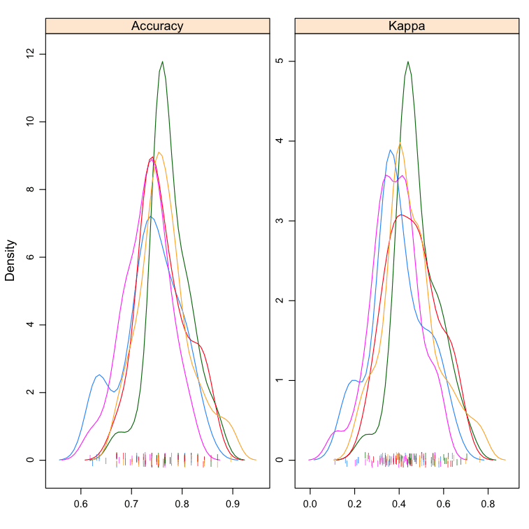 Compare Machine Learning Algorithms in R Density Plots