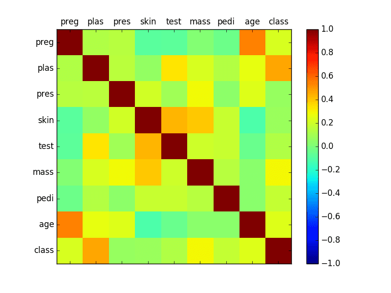 Correlation Matrix Plot