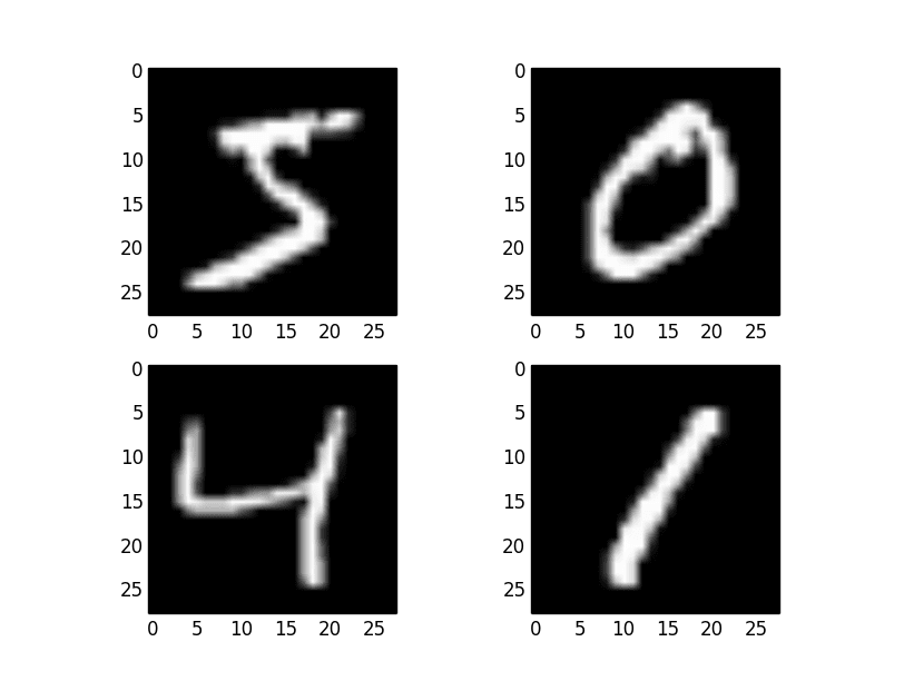 Examples from the MNIST dataset