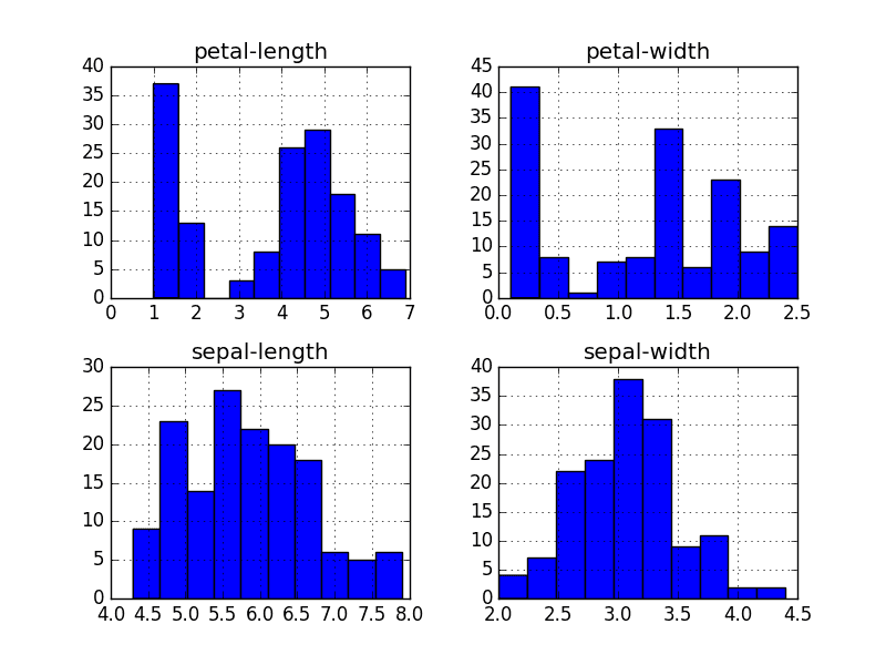 Histogram Plots