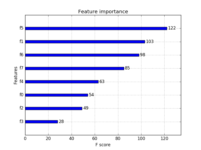XGBoost Feature Importance Bar Chart
